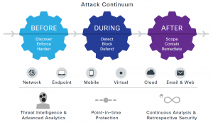 Cisco Attack Continuum