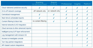 Cisco Umbrella Packages Summary image