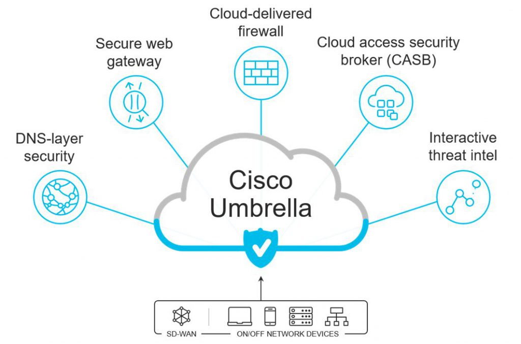 Cisco Umbrella's New Packages | Ironshare