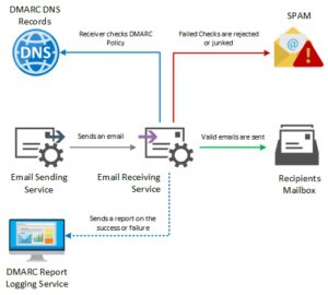 Email Anti Spoof - DMARC