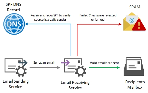 Email Anti Spoof - SPF
