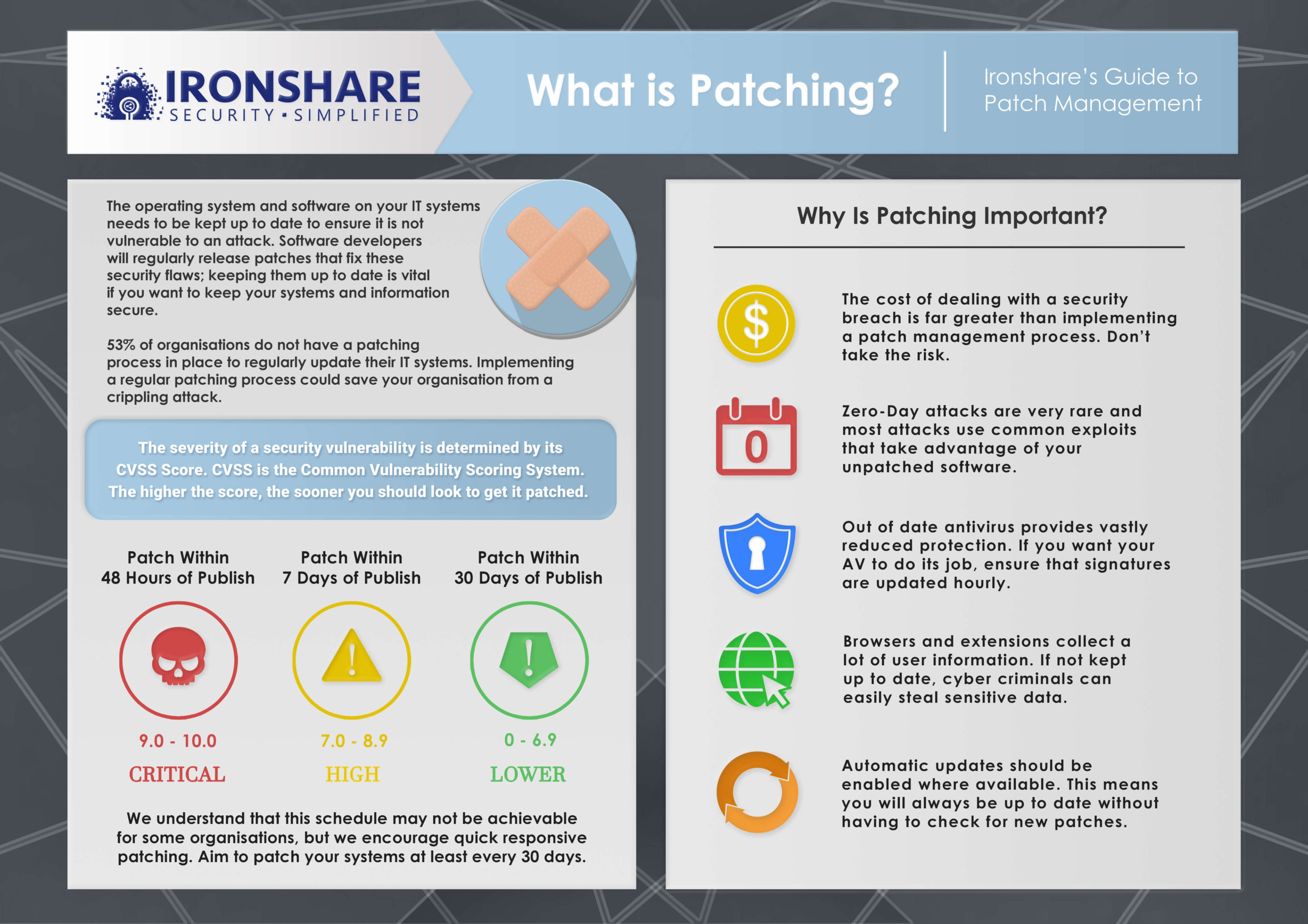 Patching Infographic 2710